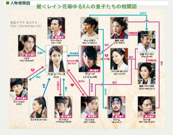 麗<レイ>花萌ゆる8人の皇子たちの相関図